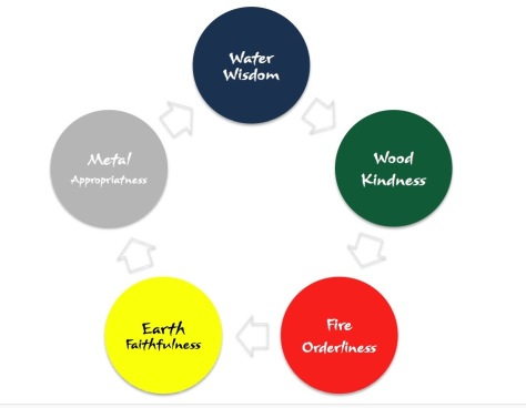 five elemental virtues